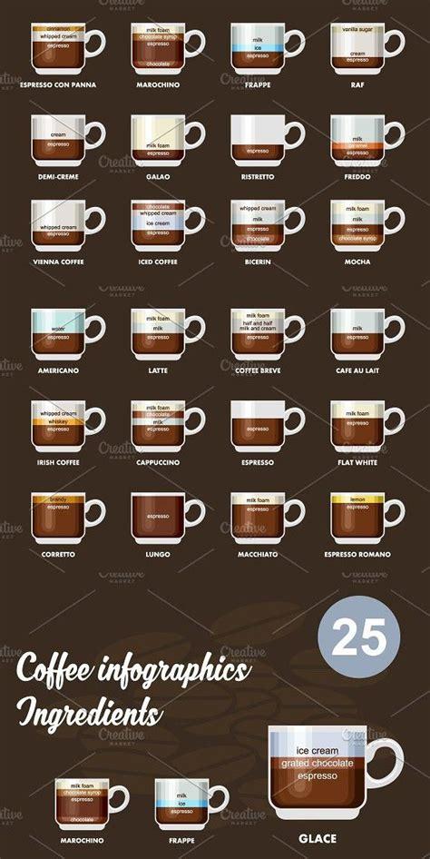 Infographic with coffee types | Pecinta kopi, Resep kopi, Kopi