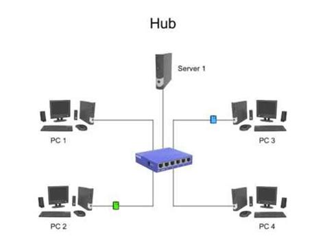 The Difference Between Hubs Bridges Switches