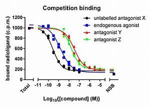 Radioligand Binding Assay  U0026 Fluorescence Polarization
