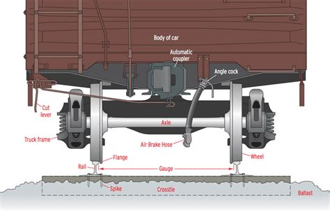 Types Of Brakes On Train Cars Pictures To Pin On Pinterest