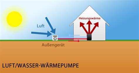 luft wasser wärmepumpe bester hersteller luft wasser w 228 rmepumpe was spricht f 252 r und gegen die heizung