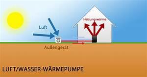 Wärmepumpe Luft Luft : luft wasser w rmepumpe was spricht f r und gegen die heizung ~ Watch28wear.com Haus und Dekorationen