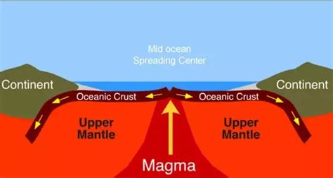 where is the youngest ocean crust located quora