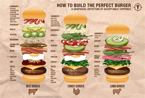 how to make a hamburger burger ingredients explained