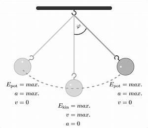 Beschleunigung Berechnen Ohne Zeit : mechanische schwingungen grundwissen physik ~ Themetempest.com Abrechnung