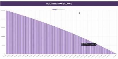 Mortgage Calculator Rates Fixed Balance Remaining Chart
