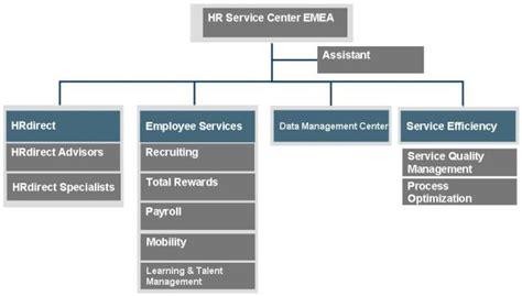 SAP HR Service Center Organization - Shared Services