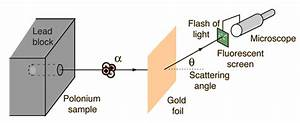 What Did Ernest Rutherford Use To Detect The Alpha Particles In His Gold Foil Experiment