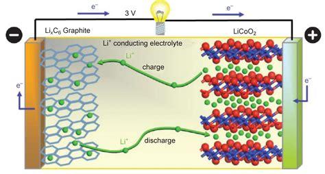 automotive lithium ion batteries developments  passenger car applications johnson matthey