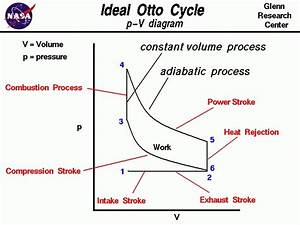 Otto Gif Inside Pv Diagram For Diesel Engine