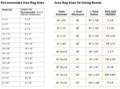 recommended area rug sizes for bedroom dining room fyi