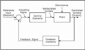 Feedback Control System Block