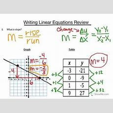 Writing Linear Equations From Graphs & Tables Youtube