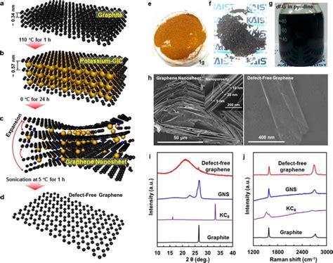 scientists fabricate defect  graphene set record reversible capacity   anode  li