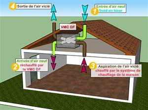 Puit Canadien Avis : la vmc double flux ou vmc df ~ Premium-room.com Idées de Décoration