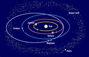 Solar System Planet Ellipses - Pics about space