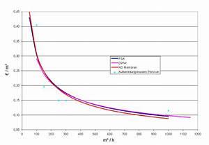 Hausbau Kosten Pro Kubikmeter : biogas netzeinspeisung vergleich der verfahren zur methananreicherung ~ Markanthonyermac.com Haus und Dekorationen