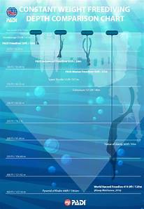 Constant Weight Freediving Depth Comparison Chart