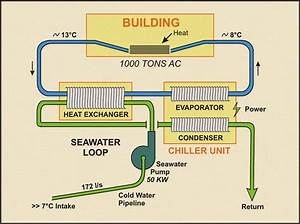 Diagram Of Sea Water Cooling System  8