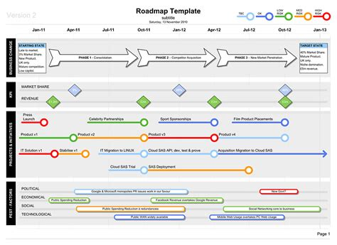 Project Dashboard Template Excel Free Roadmap Template With Pest Business Documents Uk Roadmaps Business And Project