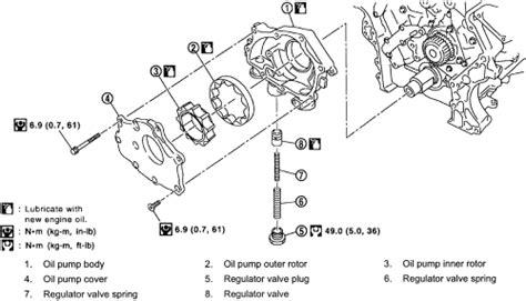 repair guides engine mechanical components oil pump