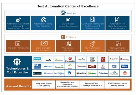 Test Automation Services for Development of Regression