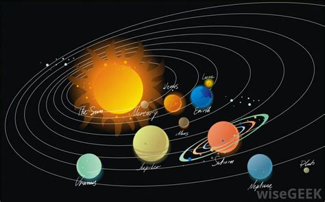 Why Planets Rotate Around The Sun, Planets Orbit the Sun