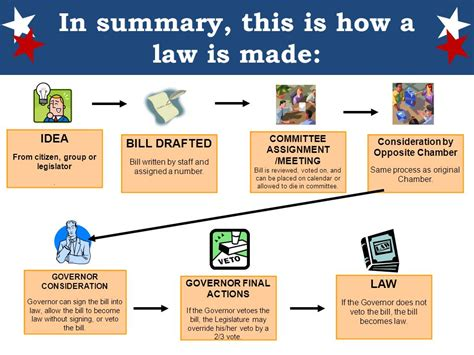 how is a looking at lawmaking ppt download