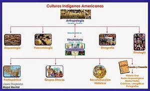 Kaikuse Tuponkén: Mapa Mental: Historia Antropología y