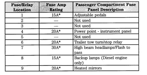 High Beam Fuse Diagram 2007 F150 by 2004 Ford F350 Fuse Panel Diagram Needed