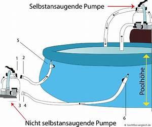Pool Mit Aufbau : sandfilteranlage an den pool anschlie en ~ Sanjose-hotels-ca.com Haus und Dekorationen