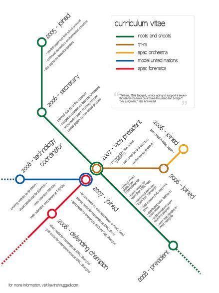 Alternative Resume Exles by Alternative Cv Search Cvs Infographic Resume