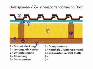 Dämmung Mit Holzfaserplatten : die untersparrend mmung einfach und g nstig nachr sten ~ Lizthompson.info Haus und Dekorationen