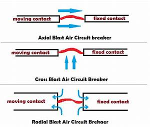 Working Principle Of Air Blast Circuit Breaker