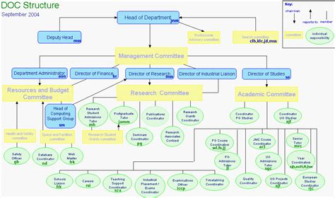 org chart using organization charts as a management tool