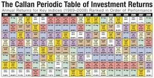 Fire Finance Periodic Table Of Investment Returns