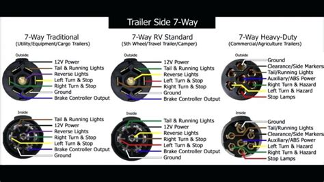 latest gm 7 way trailer wiring diagram bargman 7 way