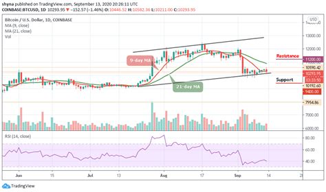 Technical analysis through the use of charts or volume helps to forecast future bitcoin (btc) price trends, however, do remember always that analysis can't make absolute predictions about the future. Bitcoin Price Prediction: BTC/USD Falls Below $10,300 after Touching $10,582 High - iCryptous ...