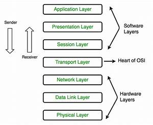 What Is Osi Model And Its Layers