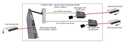 The Enable Port Gigabit Extended Ethernet Dslam