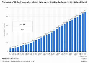 What is Microsoft getting from its $26.2 billion LinkedIn ...