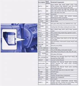 Engine Compartment Fuse Box Diagram Of 2010 Hyundai Genesis Coupe