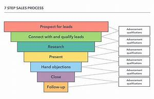 Your Guide To Sales Process Mapping