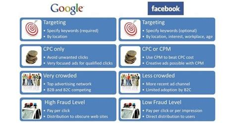 Facebook Ads Vs Google Adsense Which Is Better?