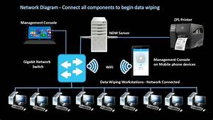 Ndw - Data Wiping Workstation User Guide - Tutorial