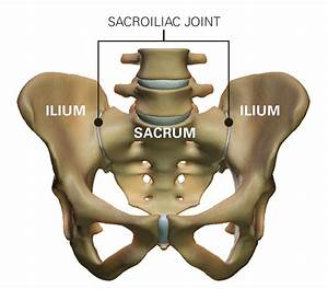 The Difference Between Sacroiliac Joint Dysfunction And