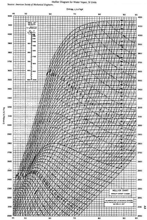 printable diagram printable mollier diagram steam