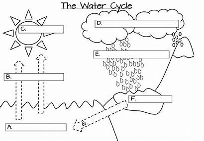 Water Cycle Clipart Foldable Elementary Diagram Middle