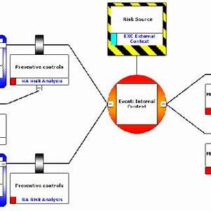 Bowtie analysis diagram alignment with ISO 31000 risk ...