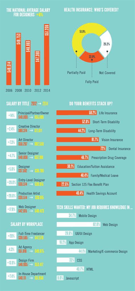 web design salary survey says graphic design salary up